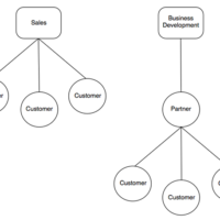 Comparing Sales and Business Development